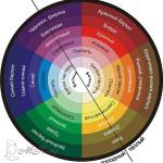 Хроматический круг
