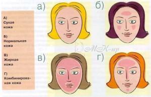 Результаты определения типа кожи